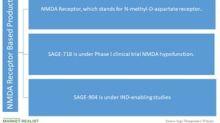 Sage Therapeutics' NMDA Receptor–Based Products