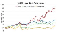 How Weak Crude Oil Prices Could Affect Viper Energy Partners