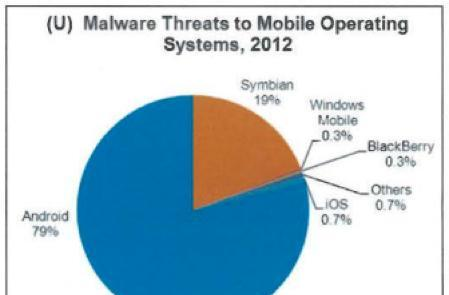 U.S. government finds 0.7% of all mobile malware affects iOS, while Android accounts for 79%