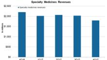 A Look at Teva Pharmaceutical's Specialty Medicines Segment