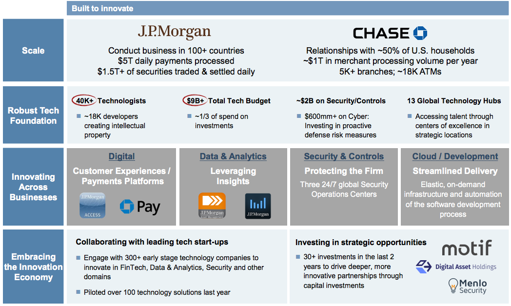 JPMORGAN: 'We are a technology company'
