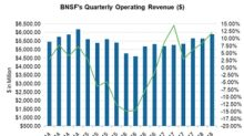 Analyzing BNSF's Second-Quarter Revenue Trend