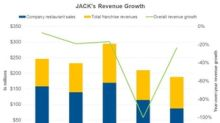 Jack in the Box's Third Fiscal Quarter Revenues