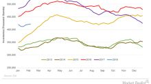US Crude Oil Inventories Are above Their 5-Year Average