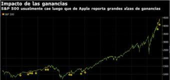 A ganancias de Apple normalmente sigue caída de S&P 500: Gráfico
