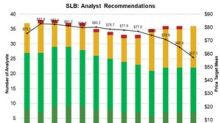 Schlumberger: Analysts Cut the Target Price