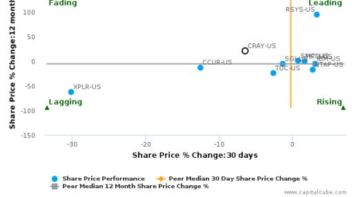 Cray, Inc. breached its 50 day moving average in a Bullish Manner : CRAY-US : July 13, 2016