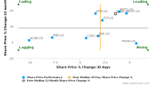 S&T Bancorp, Inc. breached its 50 day moving average in a Bearish Manner : STBA-US : August 11, 2017