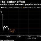 Cryptocurrencies Lose $10 Billion on Tether Cover-Up Allegations