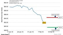 Where ConocoPhillips Stock Could Settle This Week