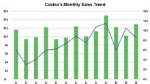 Costco Continues to See Higher Sales and Healthy Comps