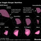 Critics Challenge the Health Benefits of Alternative Meats