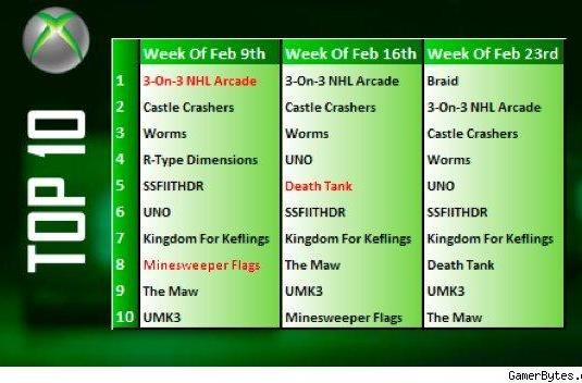 Xbox Live Arcade February chart toppers
