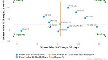 PolyOne Corp. breached its 50 day moving average in a Bullish Manner : POL-US : September 12, 2017