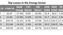 Upstream Stocks Led the Declines in the Energy Sector