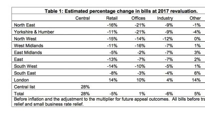 Business rates are a good tax – the Government should stick to its guns and revalue