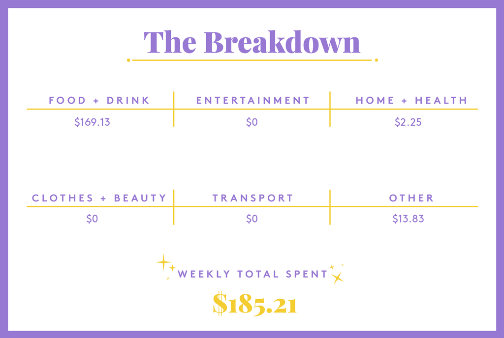 A Week In Los Angeles, CA, On $25 An Hour