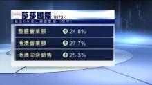 【內地訪客增】莎莎首季營業額按年增24%