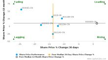 Shenzhen Tagen Group Co. Ltd. breached its 50 day moving average in a Bearish Manner : 000090-CN : May 11, 2017