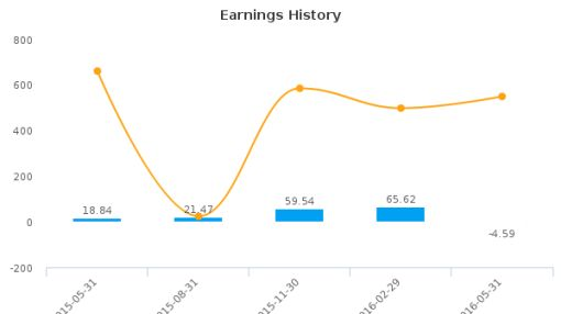 Rite Aid Corp. :RAD-US: Earnings Analysis: Q1, 2017 By the Numbers : July 22, 2016