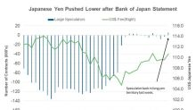 Why the Yen Depreciated against the Dollar