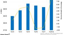 Delta Air Lines Could Post Record First Quarter Revenue