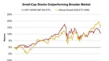 Why Morgan Stanley Downgraded Small-Cap US Stocks