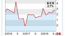 本港上月整體通脹率2.7%