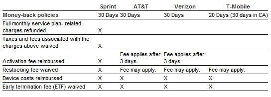 Sprint rolls out new 30 day 'money back guarantee' trial, claims it's not a promo
