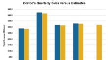 Analysts Expect Costco's Third-Quarter Sales to Grow