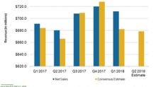 What Analysts Expect for DSW's Q2 2018 Top Line