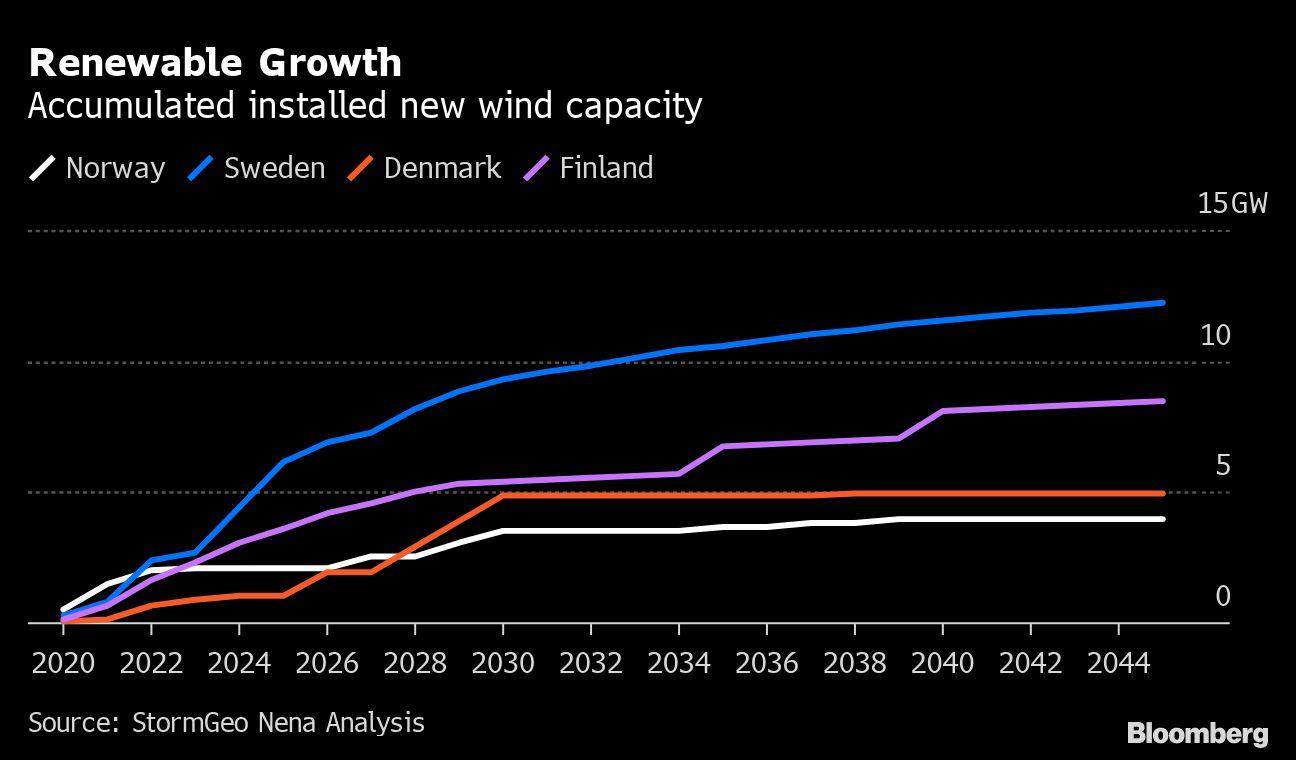 Wind Farm Backlash Grows in Oil-Rich Norway Ahead of Election