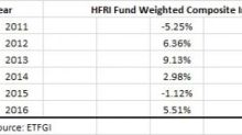 Why Are ETFs Beating Hedge Funds on Assets & Returns?