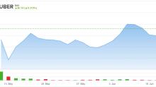 Deutsche Bank Remains Bullish on UBER and Facebook Stocks