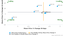 Power Financial Corp. breached its 50 day moving average in a Bearish Manner : PWF-CA : February 1, 2017