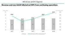 Did Hewlett Packard Enterprise Beat Estimates in Fiscal 1Q18?