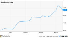 Why Shares of ShotSpotter, Inc. Climbed 43.9% in March