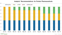 Why Portola Pharmaceuticals Rose 8.09% on January 4