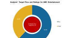 AMC Entertainment: Analysts' Recommendations