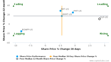 One Liberty Properties, Inc. breached its 50 day moving average in a Bearish Manner : OLP-US : March 7, 2017