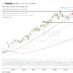 Trading Dave & Buster's Earnings: Key Support and Resistance Are Clear