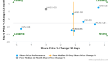 Hammerson Plc breached its 50 day moving average in a Bearish Manner : HMSO-GB : March 28, 2017