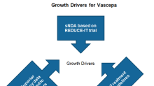 Label Expansion to Boost Revenue Growth for Amarin's Vascepa