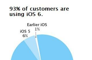 Apple publicly charts iOS fragmentation to prove it barely exists