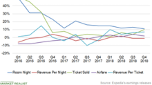 Analyzing Expedia's Key Metrics in Q4