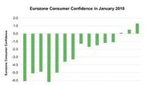 Eurozone Consumer Confidence Signals Better Economic Conditions
