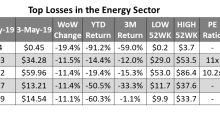 Quarterly Results Dragged Down These Energy Stocks Last Week