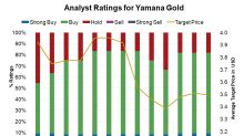 Yamana Gold: Why Wall Street Says 'Buy'