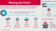 Missing the point: Credit cardholders say rewards points are 'as good as cash' but many are just sitting on them, finds CIBC poll