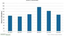 Ionis Pharmaceuticals' Revenue Growth Rate